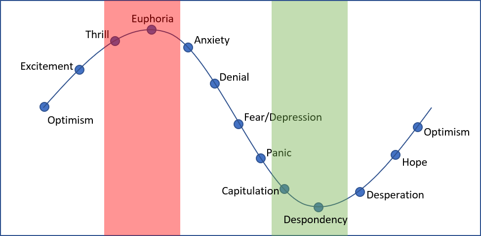 Cycle of Market Emotions